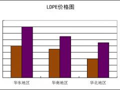 国内通用料一周市场评述(2月1日至2月5日)